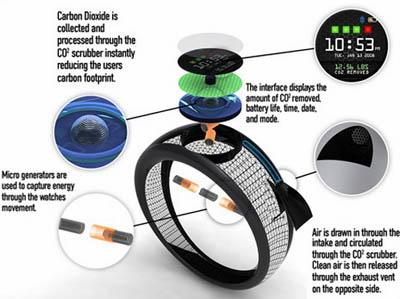 эко-часы eCO2