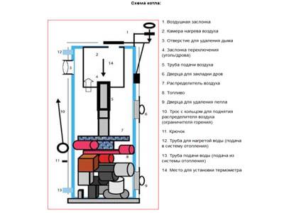Экологический выход из зависимости от коммунальных служб: самодельный котел (ч.2/2)
